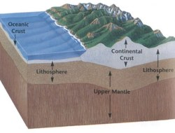 Lithosphere- Test Your Knowledge on Geography